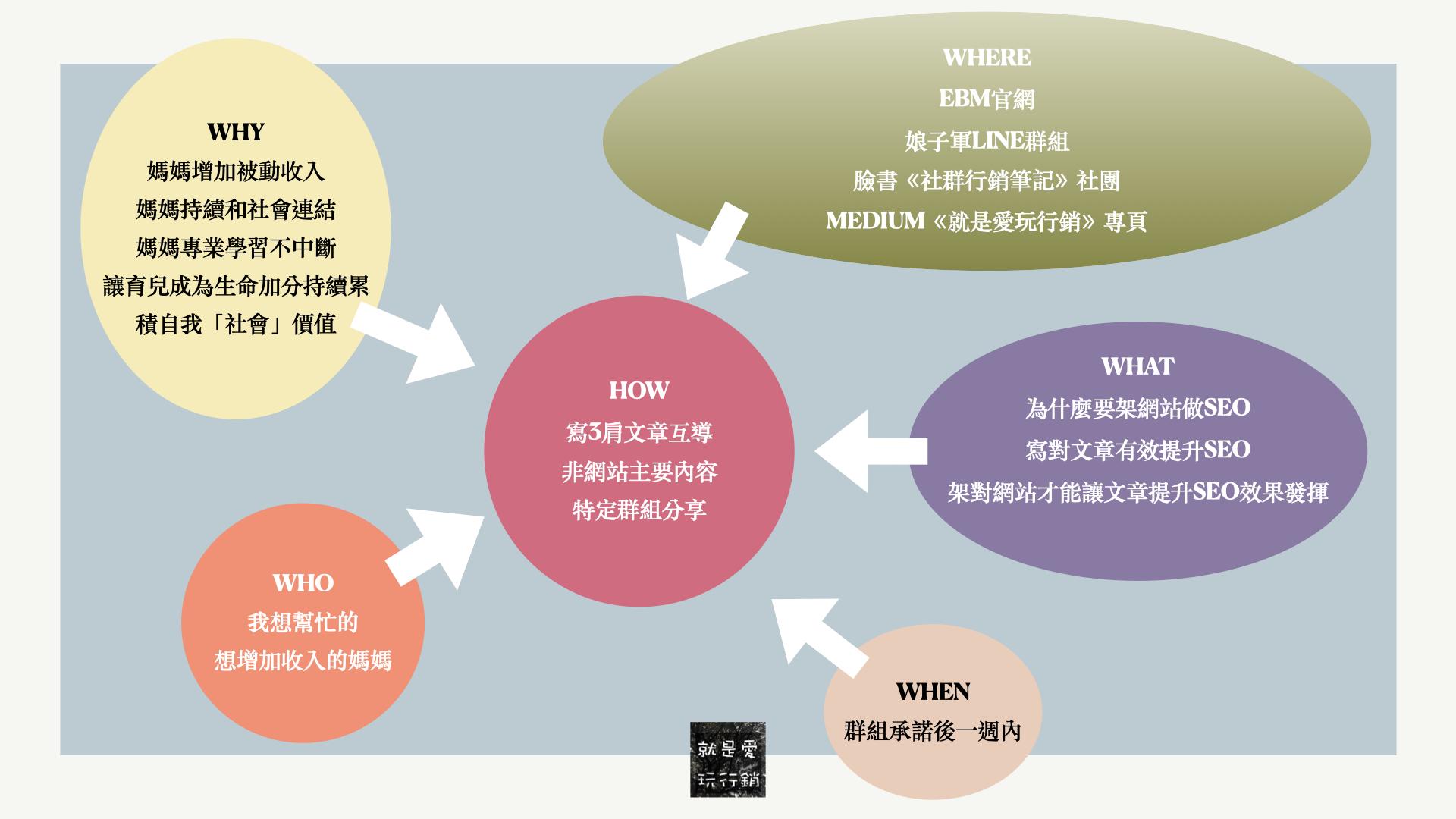 利用5W1H的提問思考工具,可以有效幫助架構SEO策略文章群的文章內容和執行步驟